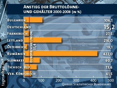 Deutschland Billiglohnland