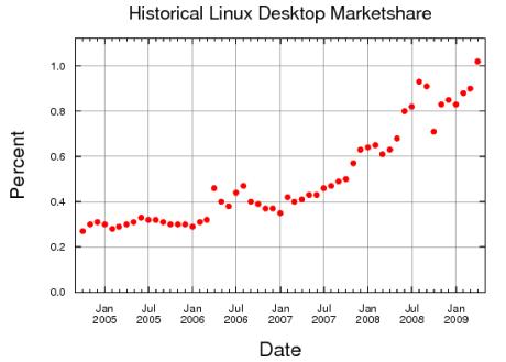 090402linux_web_use