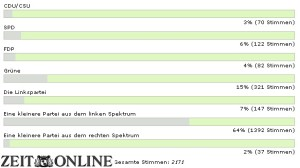 090817zeit_wahlumfrage