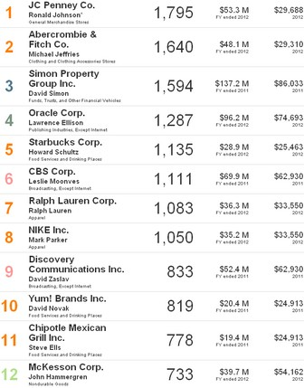 top payrolls