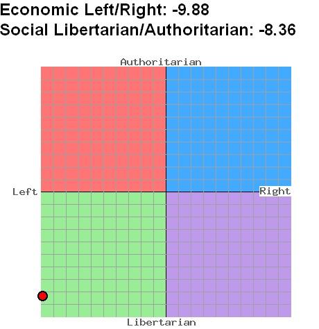 political compass meiner