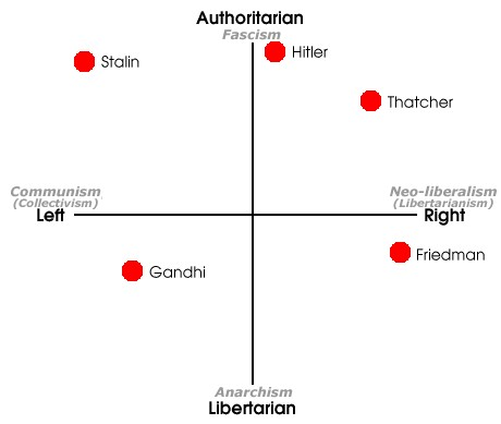 political compass politicians