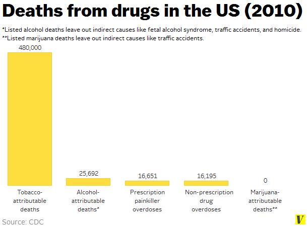 Marijuana Car Accident Deaths