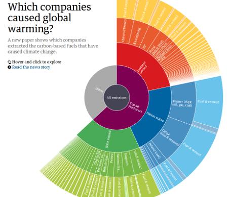 globalwarmingsources