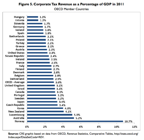 corp_taxes