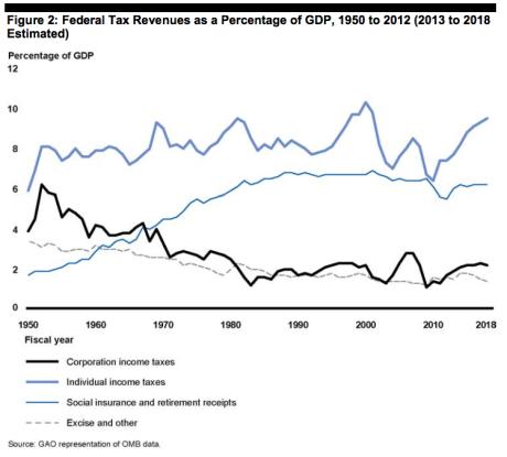 us_taxes