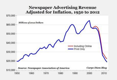 ad_revenue