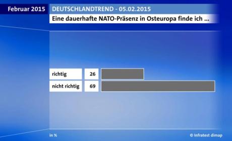 deutschlandtrend_nato