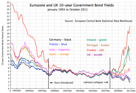 Europe_Bond_Yields.0.0