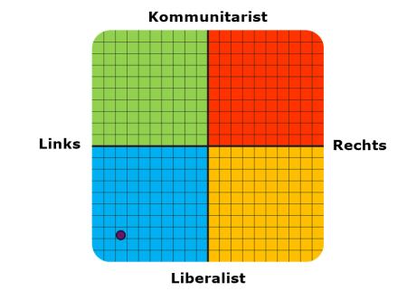 test_der_politischen