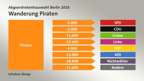 berlin16_waehlerwanderung