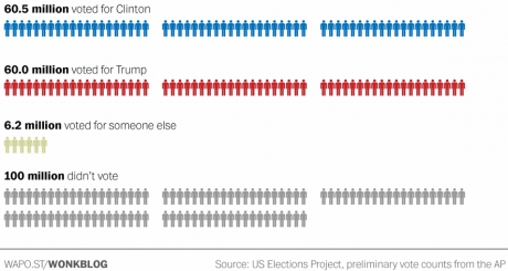uselections2016voterturnout