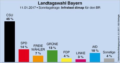 wahl_bayern